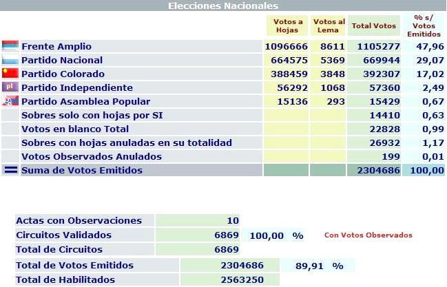 20091102192015-elecciones-2009-canelones.jpg