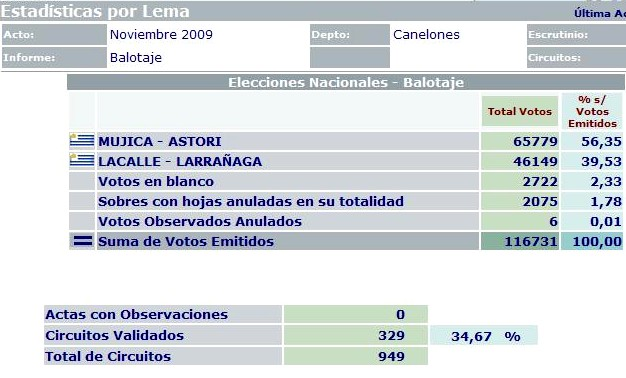 20091202122607-votos-canelones-lema.jpg